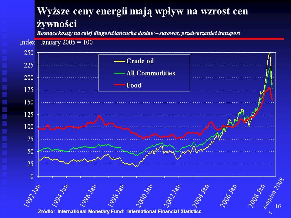 16 Wyższe ceny energii mają wpływ na wzrost cen żywności Rosnące koszty na całej długości łańcucha dostaw – surowce, przetwarzanie i transport Źródło: