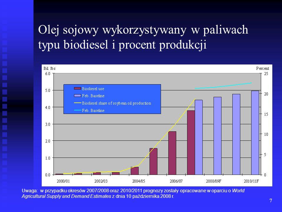 7 Olej sojowy wykorzystywany w paliwach typu biodiesel i procent produkcji Uwaga: w przypadku okresów 2007/2008 oraz 2010/2011 prognozy zostały opraco