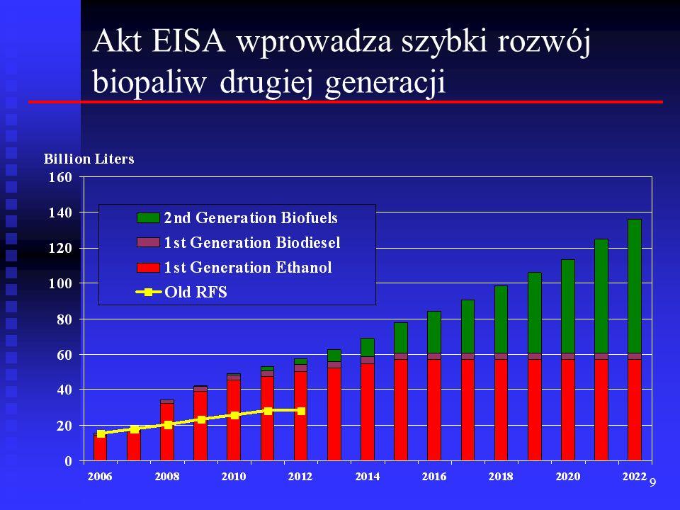 9 Akt EISA wprowadza szybki rozwój biopaliw drugiej generacji