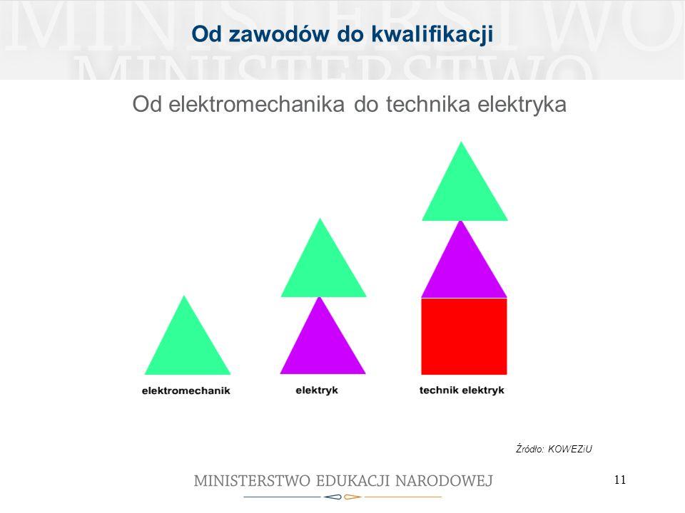 11 Od zawodów do kwalifikacji Od elektromechanika do technika elektryka Źródło: KOWEZiU