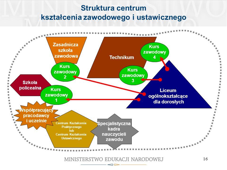 16 Struktura centrum kształcenia zawodowego i ustawicznego Technikum Zasadnicza szkoła zawodowa Liceum ogólnokształcące dla dorosłych Kurs zawodowy 2