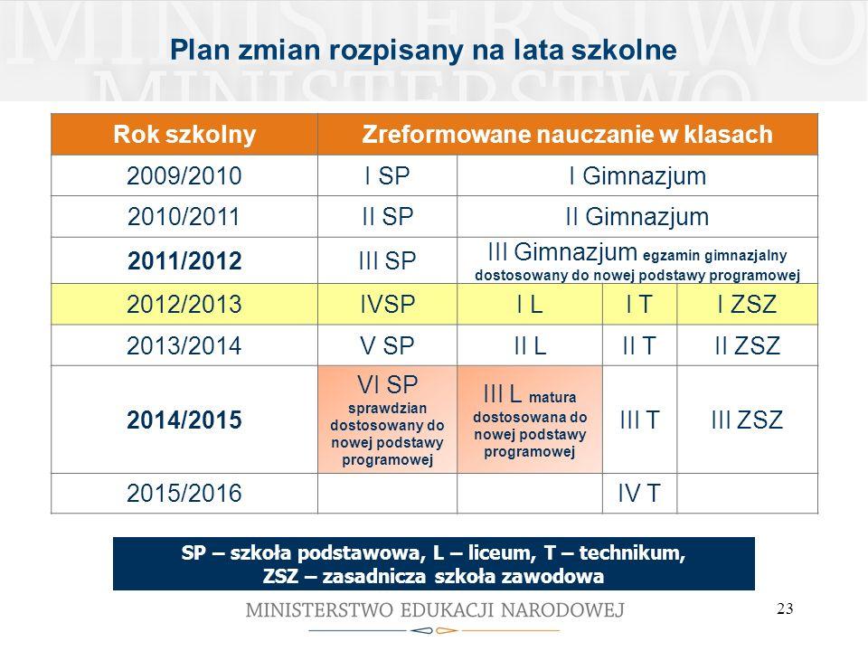 23 Plan zmian rozpisany na lata szkolne Rok szkolnyZreformowane nauczanie w klasach 2009/2010I SPI Gimnazjum 2010/2011II SPII Gimnazjum 2011/2012III S