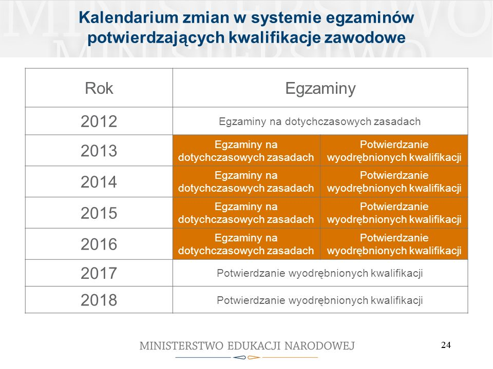 24 Kalendarium zmian w systemie egzaminów potwierdzających kwalifikacje zawodowe RokEgzaminy 2012 Egzaminy na dotychczasowych zasadach 2013 Egzaminy n