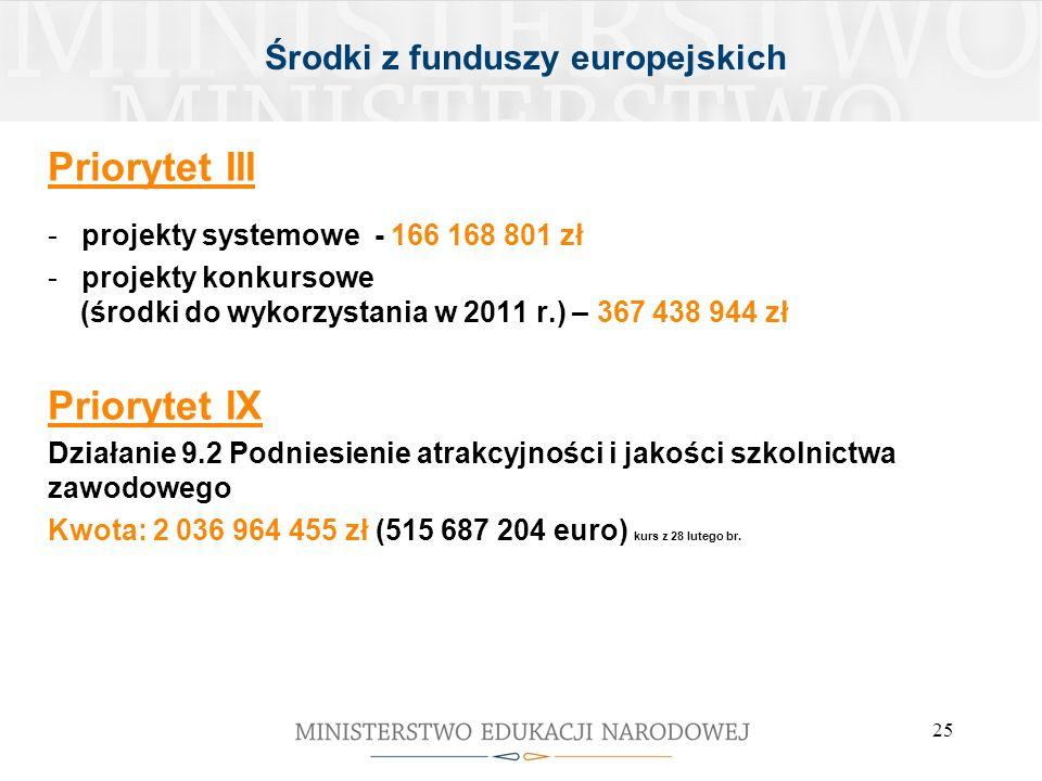 25 Środki z funduszy europejskich Priorytet III - projekty systemowe - 166 168 801 zł - projekty konkursowe (środki do wykorzystania w 2011 r.) – 367