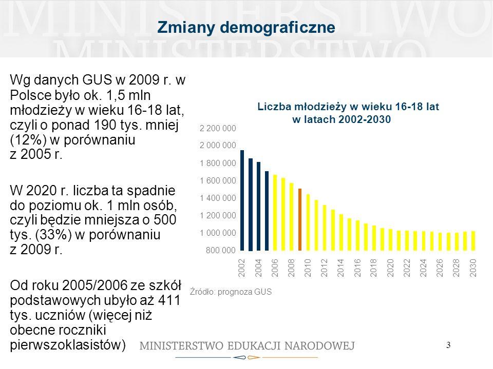 3 Zmiany demograficzne Wg danych GUS w 2009 r. w Polsce było ok. 1,5 mln młodzieży w wieku 16-18 lat, czyli o ponad 190 tys. mniej (12%) w porównaniu