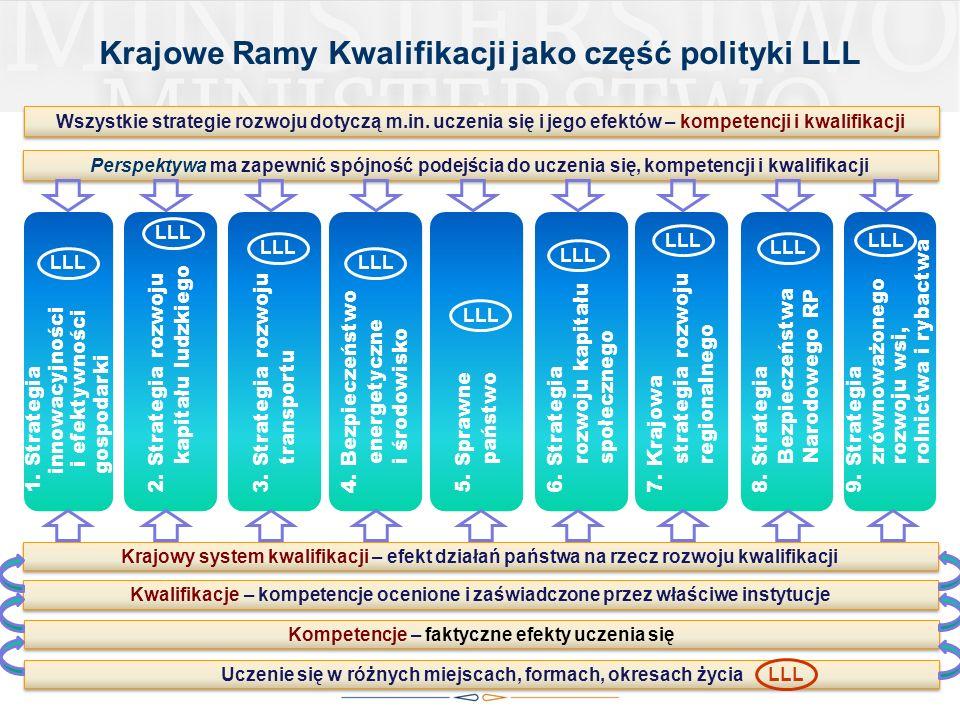 4 4 Wszystkie strategie rozwoju dotyczą m.in. uczenia się i jego efektów – kompetencji i kwalifikacji Kompetencje – faktyczne efekty uczenia się Krajo