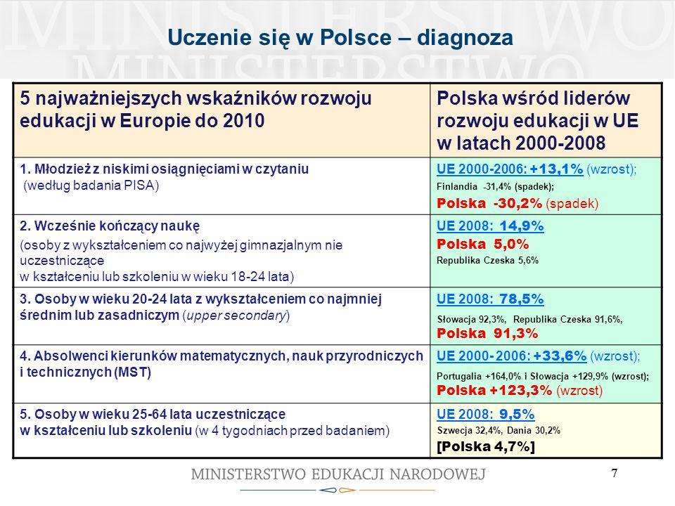 7 7 Uczenie się w Polsce – diagnoza 5 najważniejszych wskaźników rozwoju edukacji w Europie do 2010 Polska wśród liderów rozwoju edukacji w UE w latac