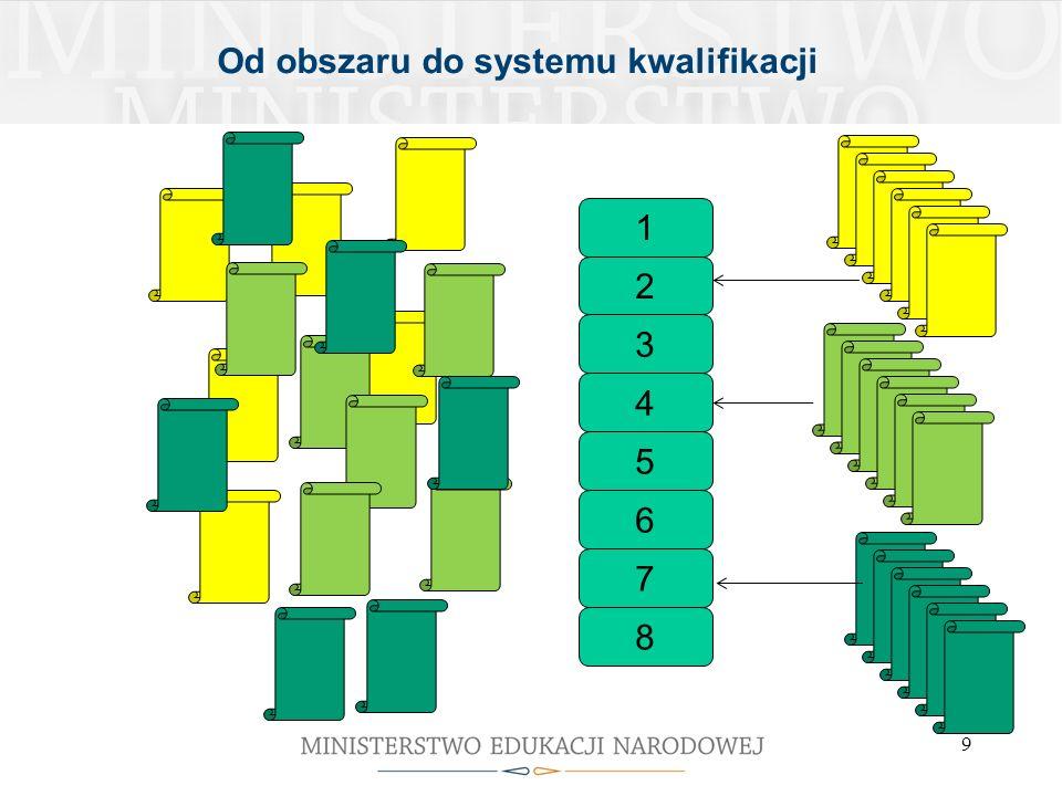 9 Od obszaru do systemu kwalifikacji 1 2 3 4 5 6 7 8