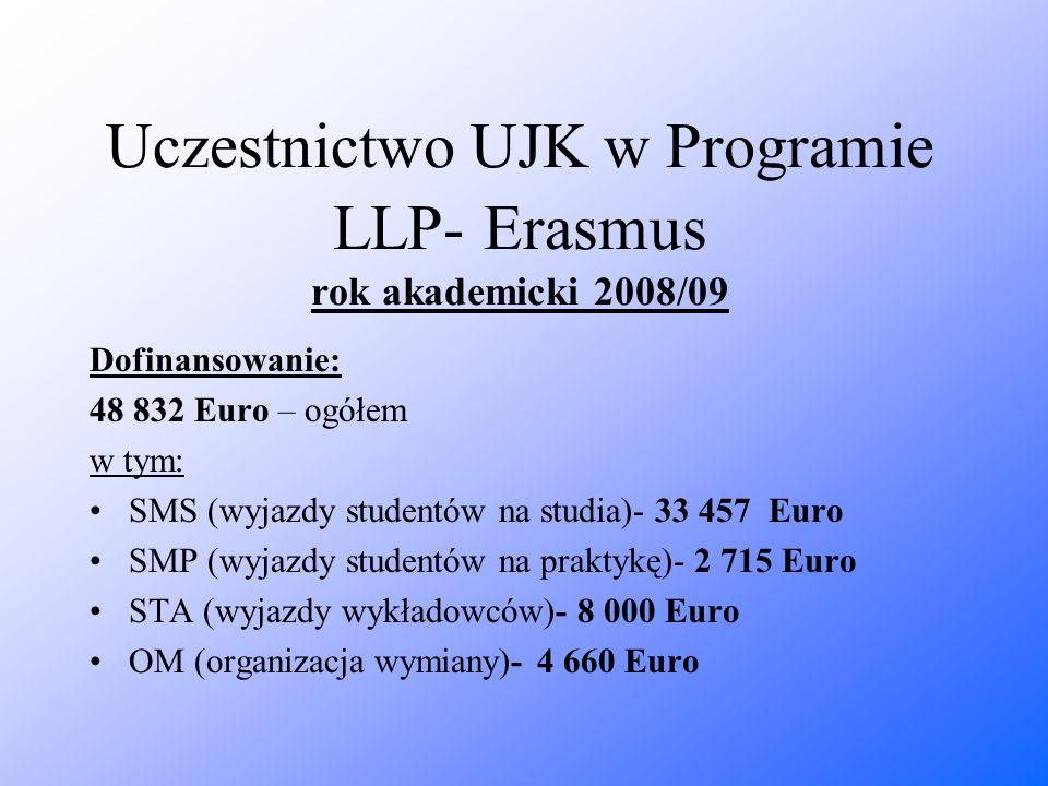 Uczestnictwo UJK w Programie LLP- Erasmus rok akademicki 2008/09 Dofinansowanie: 48 832 Euro – ogółem w tym: SMS (wyjazdy studentów na studia)- 33 457
