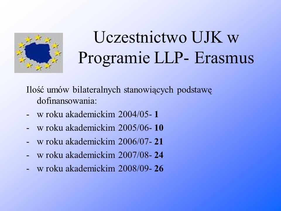 Uczestnictwo UJK w Programie LLP- Erasmus Ilość umów bilateralnych stanowiących podstawę dofinansowania: -w roku akademickim 2004/05- 1 -w roku akadem