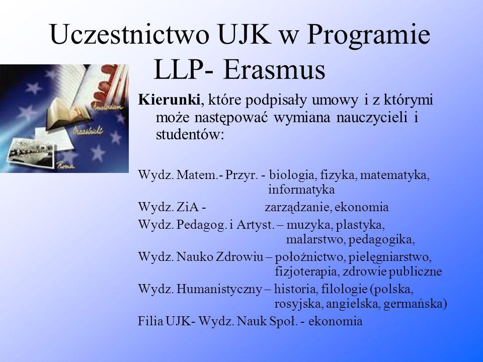 Uczestnictwo UJK w Programie LLP- Erasmus Kierunki, które podpisały umowy i z którymi może następować wymiana nauczycieli i studentów: Wydz. Matem.- P