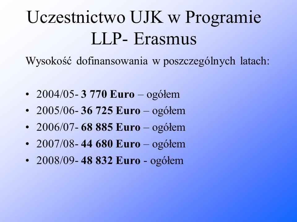 Uczestnictwo UJK w Programie LLP- Erasmus Wysokość dofinansowania w poszczególnych latach: 2004/05- 3 770 Euro – ogółem 2005/06- 36 725 Euro – ogółem