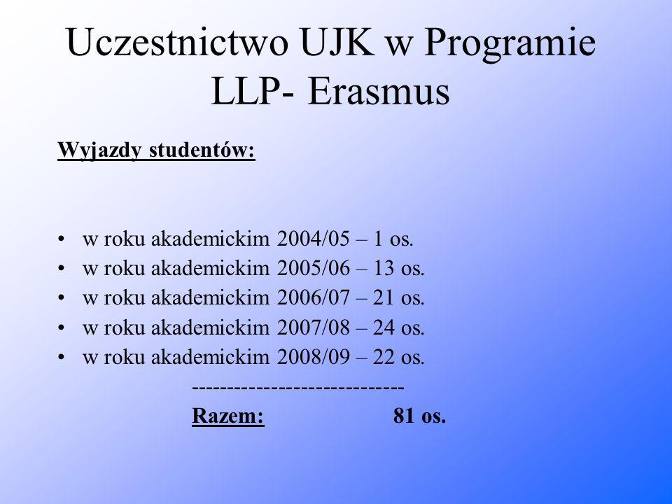 Uczestnictwo UJK w Programie LLP- Erasmus Wyjazdy studentów: w roku akademickim 2004/05 – 1 os. w roku akademickim 2005/06 – 13 os. w roku akademickim