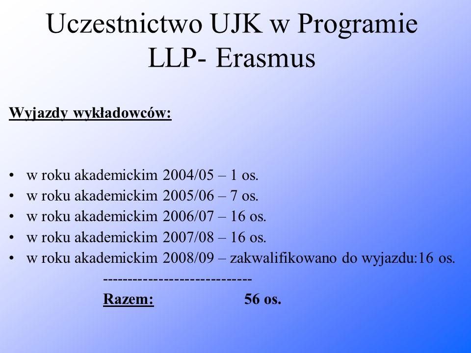 Uczestnictwo UJK w Programie LLP- Erasmus Wyjazdy wykładowców: w roku akademickim 2004/05 – 1 os. w roku akademickim 2005/06 – 7 os. w roku akademicki