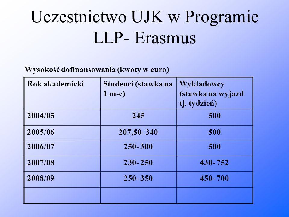 Uczestnictwo UJK w Programie LLP- Erasmus Wysokość dofinansowania (kwoty w euro) Rok akademickiStudenci (stawka na 1 m-c) Wykładowcy (stawka na wyjazd