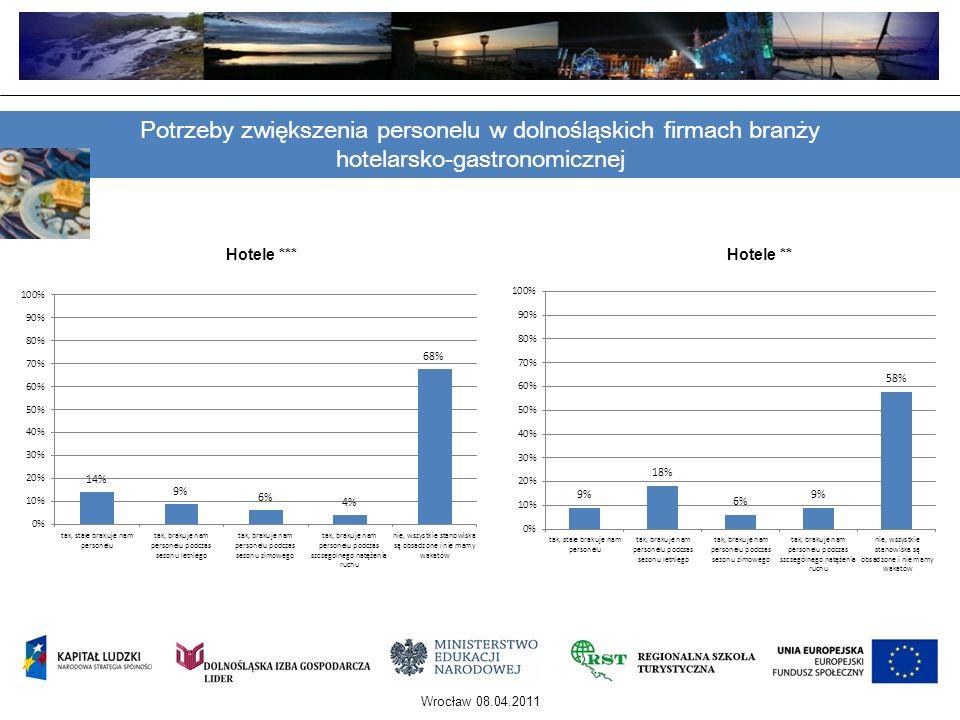 Wrocław 08.04.2011 Potrzeby zwiększenia personelu w dolnośląskich firmach branży hotelarsko-gastronomicznej Hotele ***Hotele **