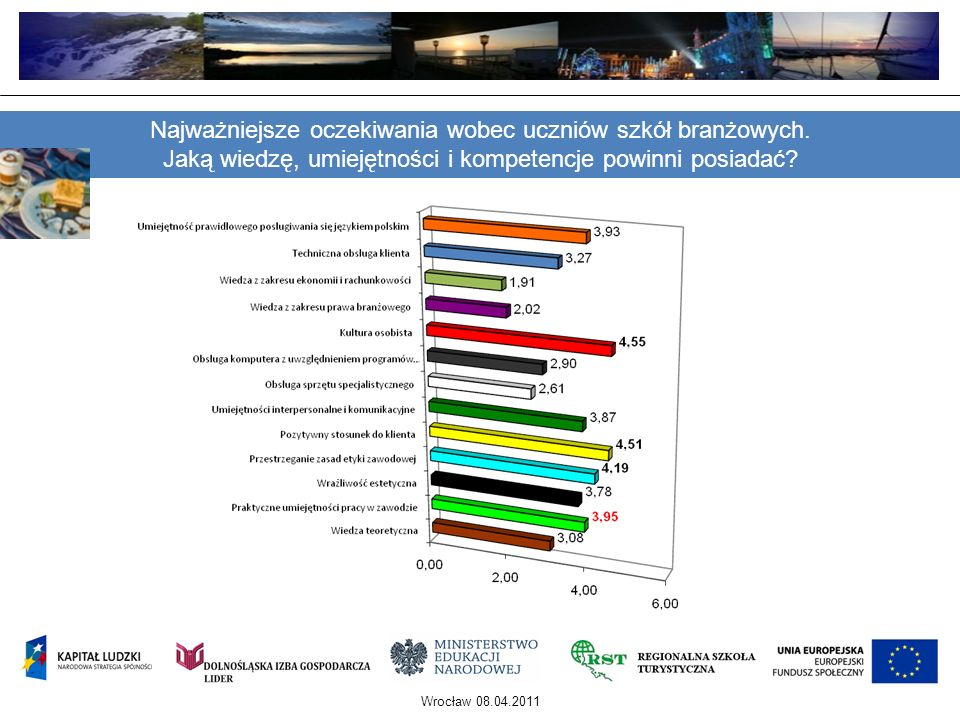 Wrocław 08.04.2011 Najważniejsze oczekiwania wobec uczniów szkół branżowych. Jaką wiedzę, umiejętności i kompetencje powinni posiadać?