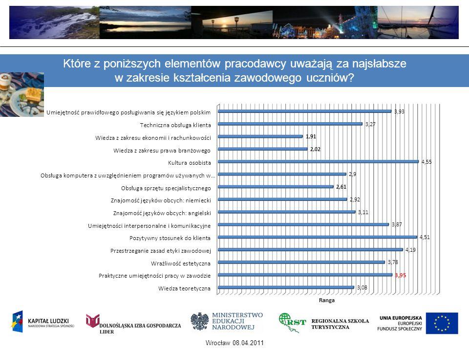 Wrocław 08.04.2011 Które z poniższych elementów pracodawcy uważają za najsłabsze w zakresie kształcenia zawodowego uczniów?