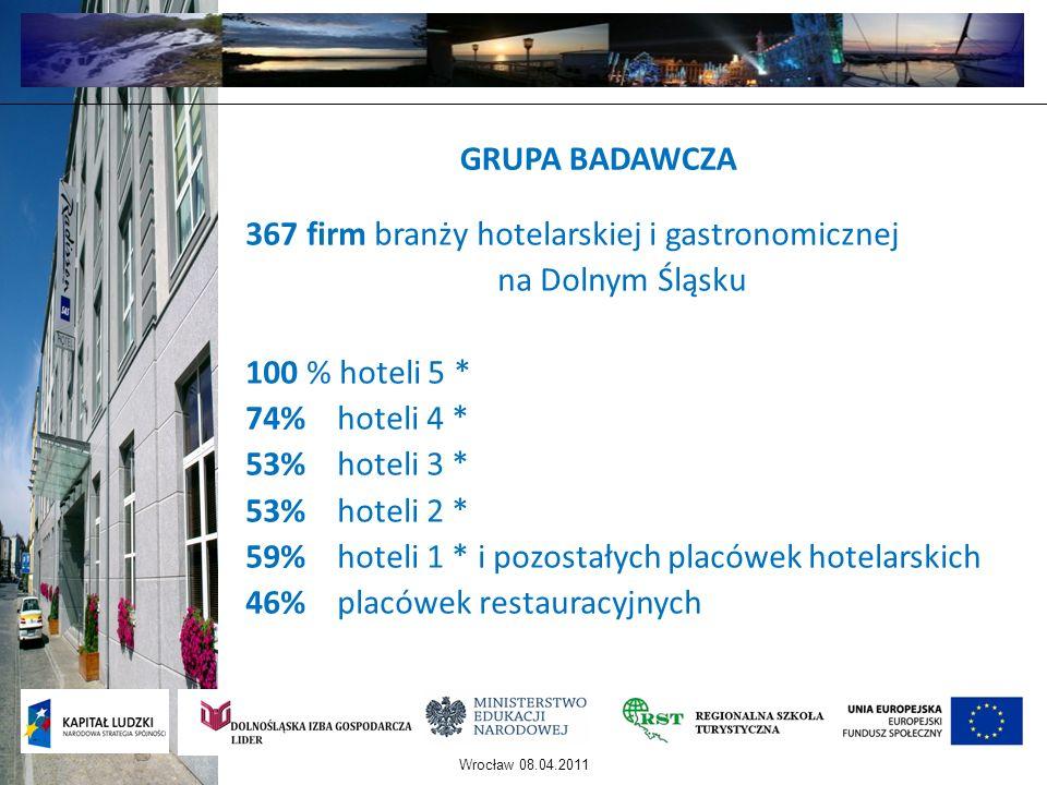 Wrocław 08.04.2011 GRUPA BADAWCZA 367 firm branży hotelarskiej i gastronomicznej na Dolnym Śląsku 100 % hoteli 5 * 74% hoteli 4 * 53% hoteli 3 * 53% h