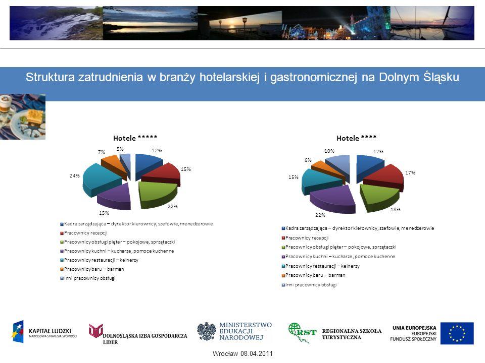 Opis i charakterystyka ankietowanych 1.Regionalnej Szkoły Turystycznej z Polanicy Zdroju 2.