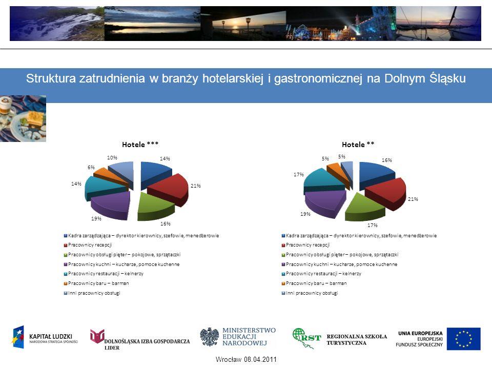 Wrocław 08.04.2011 Struktura zatrudnienia w branży hotelarskiej i gastronomicznej na Dolnym Śląsku