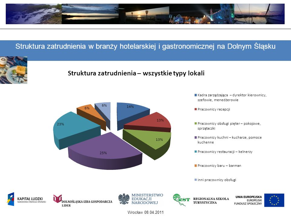 Wrocław 08.04.2011 Potrzeby zwiększenia personelu w dolnośląskich firmach branży hotelarsko-gastronomicznej Hotele **** Hotele *****