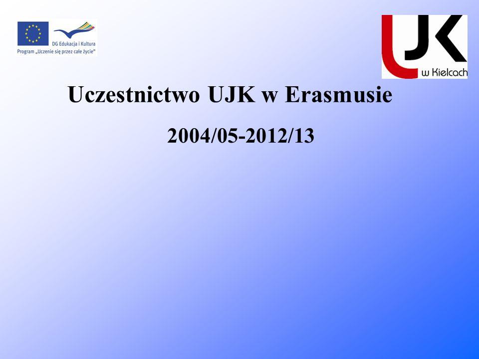 Uczestnictwo UJK w Erasmusie 2004/05-2012/13