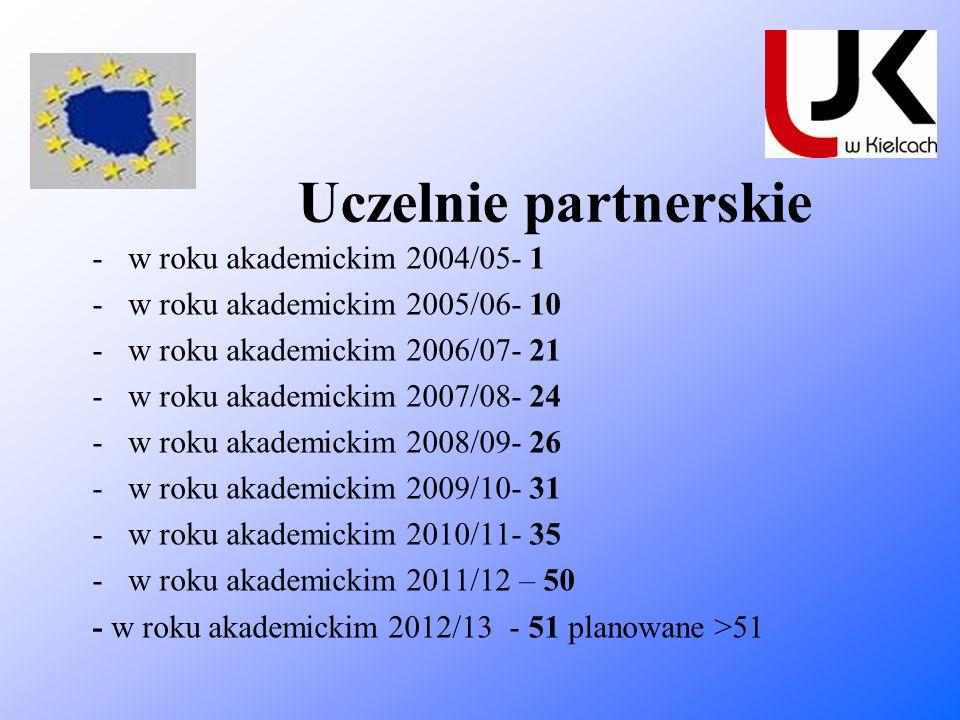 Uczelnie partnerskie -w roku akademickim 2004/05- 1 -w roku akademickim 2005/06- 10 -w roku akademickim 2006/07- 21 -w roku akademickim 2007/08- 24 -w