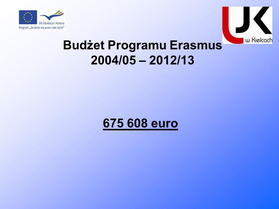 Budżet Programu Erasmus 2004/05 – 2012/13 675 608 euro