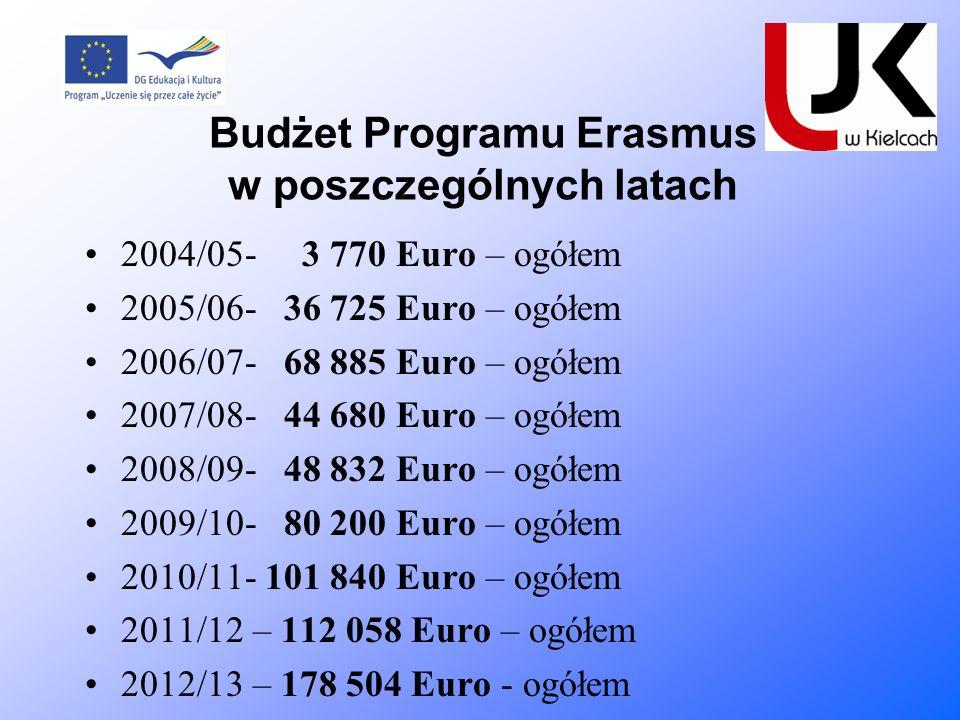 Budżet Programu Erasmus w poszczególnych latach 2004/05- 3 770 Euro – ogółem 2005/06- 36 725 Euro – ogółem 2006/07- 68 885 Euro – ogółem 2007/08- 44 6