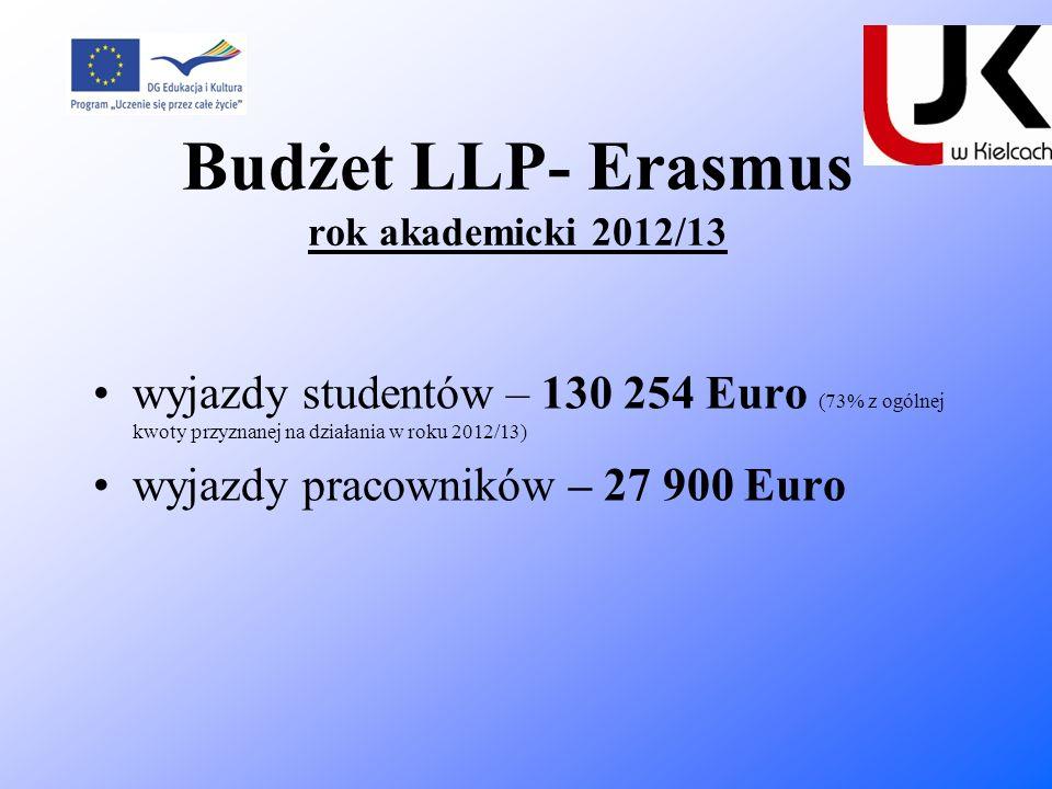 Budżet LLP- Erasmus rok akademicki 2012/13 wyjazdy studentów – 130 254 Euro (73% z ogólnej kwoty przyznanej na działania w roku 2012/13) wyjazdy praco