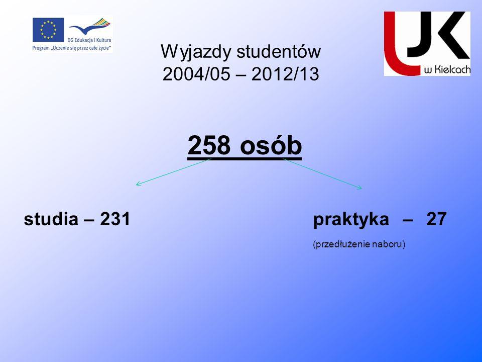 258 osób studia – 231praktyka – 27 (przedłużenie naboru) Wyjazdy studentów 2004/05 – 2012/13