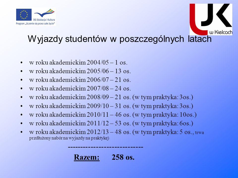Wyjazdy studentów w poszczególnych latach w roku akademickim 2004/05 – 1 os. w roku akademickim 2005/06 – 13 os. w roku akademickim 2006/07 – 21 os. w