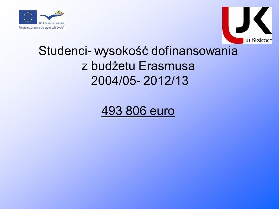 Studenci- wysokość dofinansowania z budżetu Erasmusa 2004/05- 2012/13 493 806 euro