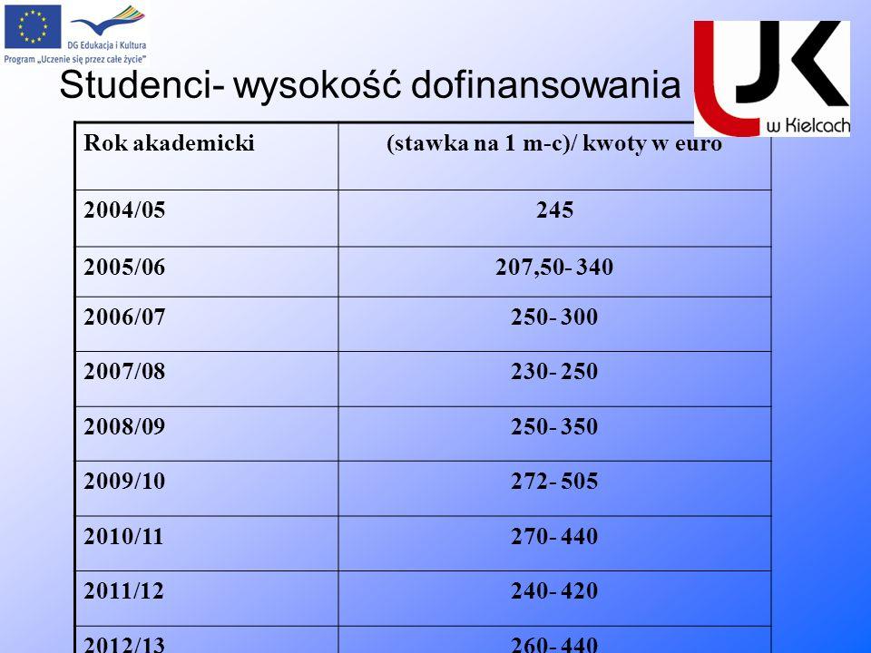 Studenci- wysokość dofinansowania Rok akademicki(stawka na 1 m-c)/ kwoty w euro 2004/05245 2005/06207,50- 340 2006/07250- 300 2007/08230- 250 2008/092