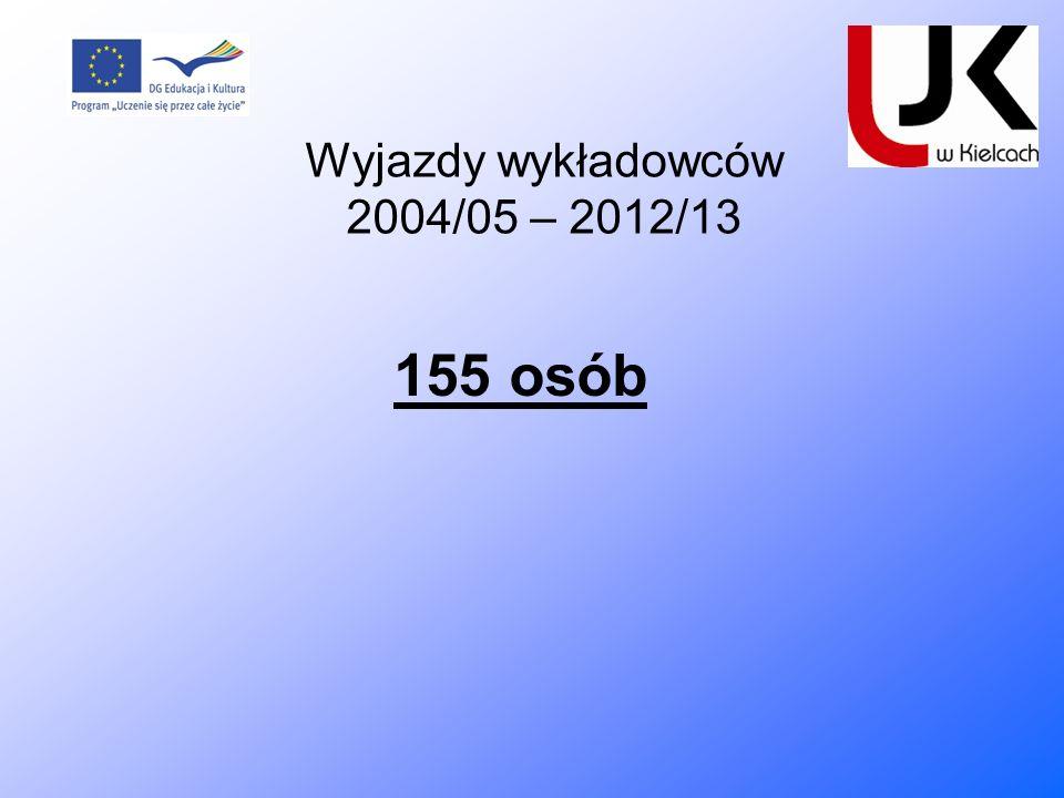 155 osób Wyjazdy wykładowców 2004/05 – 2012/13