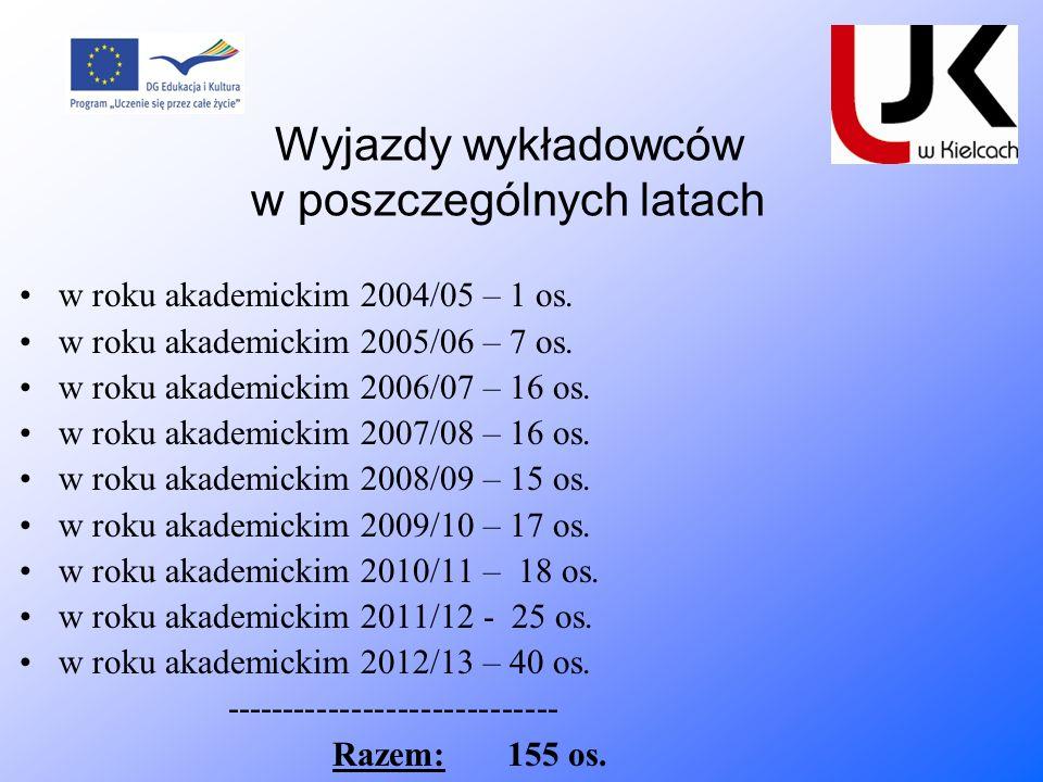 Wyjazdy wykładowców w poszczególnych latach w roku akademickim 2004/05 – 1 os. w roku akademickim 2005/06 – 7 os. w roku akademickim 2006/07 – 16 os.