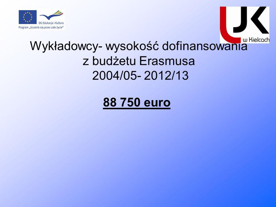 Wykładowcy- wysokość dofinansowania z budżetu Erasmusa 2004/05- 2012/13 88 750 euro