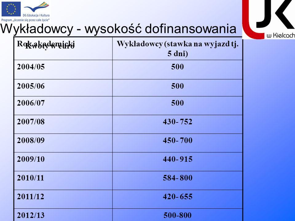 Wykładowcy - wysokość dofinansowania Kwoty w euro Rok akademickiWykładowcy (stawka na wyjazd tj. 5 dni) 2004/05500 2005/06500 2006/07500 2007/08430- 7