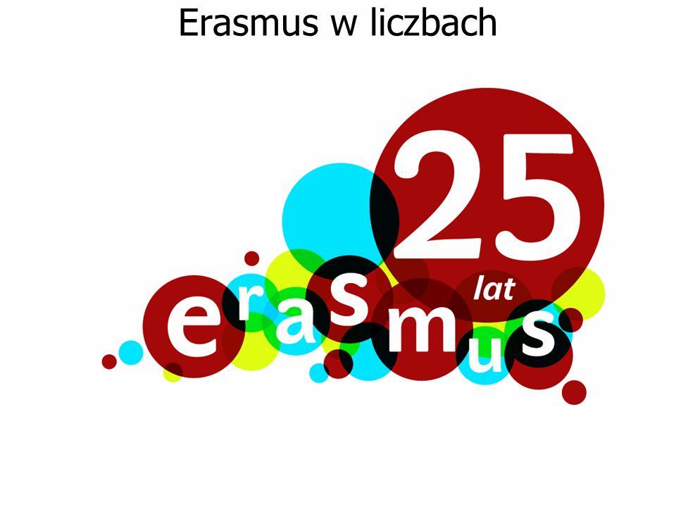 Erasmus w liczbach