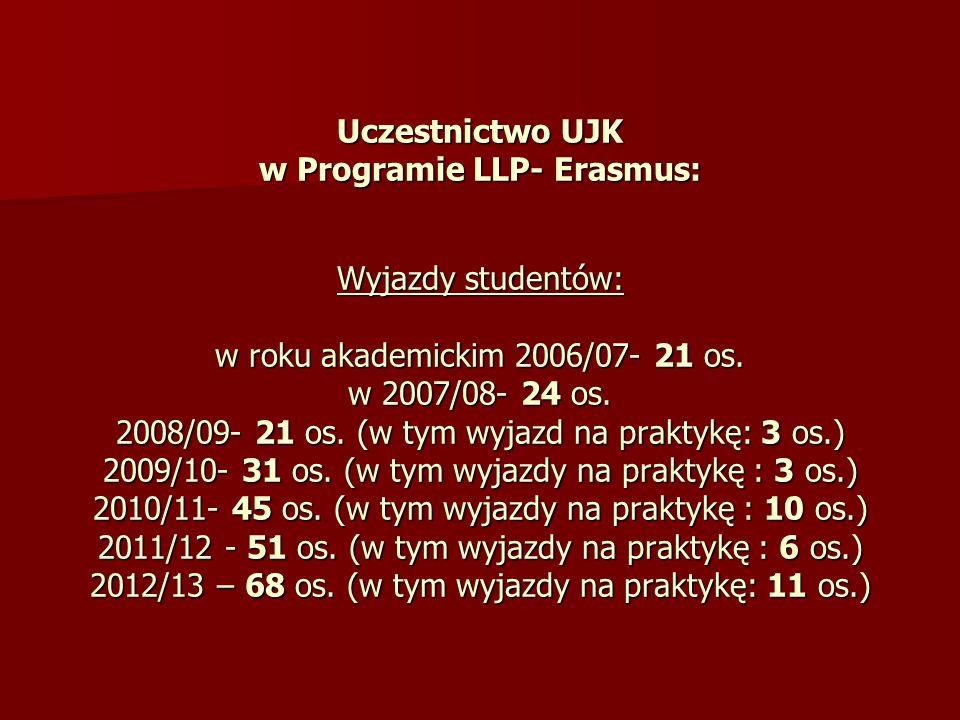 Uczestnictwo UJK w Programie LLP- Erasmus: Wyjazdy studentów: w roku akademickim 2006/07- 21 os. w 2007/08- 24 os. 2008/09- 21 os. (w tym wyjazd na pr