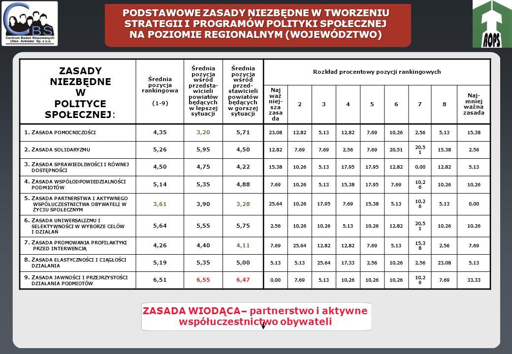 PODSTAWOWE ZASADY NIEZBĘDNE W TWORZENIU STRATEGII I PROGRAMÓW POLITYKI SPOŁECZNEJ NA POZIOMIE REGIONALNYM (WOJEWÓDZTWO) Średnia pozycja rankingowa (1-