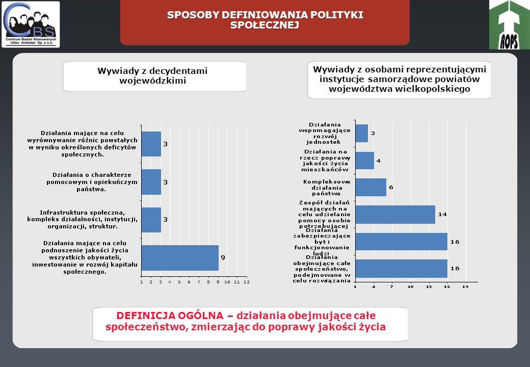 PODSTAWOWE ZASADY, KTÓRYMI NALEŻAŁOBY SIĘ KIEROWAĆ TWORZĄC STRATEGIE I PROGRAMY POLITYKI SPOŁECZNEJ NA POZIOMIE REGIONALNYM (W WOJEWÓDZTWIE) Średnia pozycja wśród decydentów wojewódzkich Średnia pozycja wśród przedsta- wicieli powiatów Rozkład procentowy pozycji rankingowych Naj ważniej sza zasada 2345678 Naj- mniej ważna zasa- da 1.Z ASADA PARTNERSTWA I AKTYWNEGO WSPÓŁUCZESTNICTWA OBYWATELI W ŻYCIU SPOŁECZNYM 3,103,49 20,035,05,015,010,0 5,00,0 2.