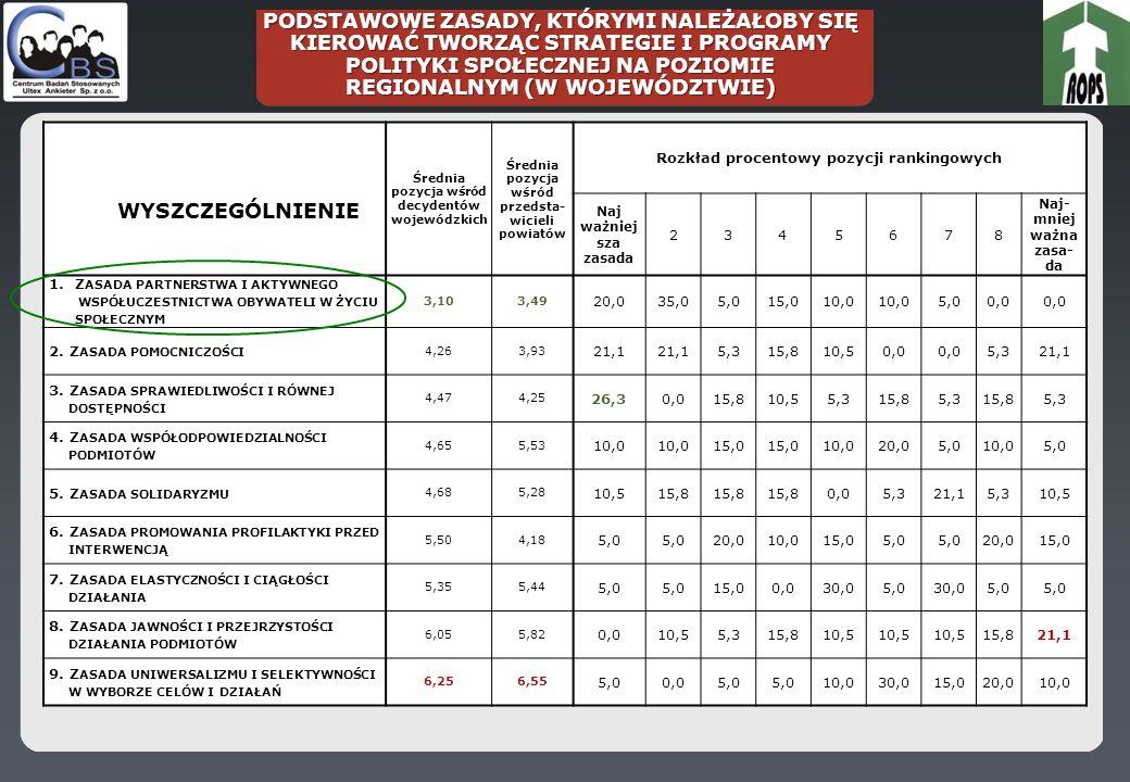 POSTULOWANE PRZEZ BADANYCH GŁÓWNE CELE POLITYKI SPOŁECZNEJ REALIZOWANEJ NA POZIOMIE REGIONALNYM W WOJEWÓDZTWIE Średnia pozycja rankingowa (1-9) Średnia pozycja wśród przedstawi cieli powiatów będących w lepszej sytuacji Średnia pozycja wśród przedsta wicieli powiatów będących w gorszej sytuacji Rozkład procentowy pozycji rankingowych CEL naj- waż- niej- szy 23456 CEL naj- mniej ważny 1.