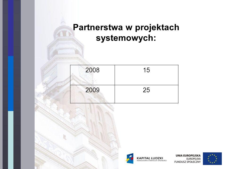 Partnerstwa w projektach systemowych: 200815 200925