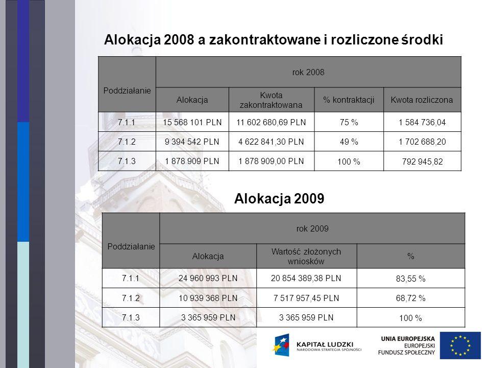 Alokacja 2008 a zakontraktowane i rozliczone środki Poddziałanie rok 2008 Alokacja Kwota zakontraktowana % kontraktacjiKwota rozliczona 7.1.115 568 10