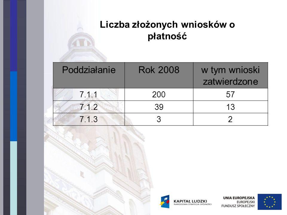 Liczba złożonych wniosków o płatność PoddziałanieRok 2008w tym wnioski zatwierdzone 7.1.120057 7.1.23913 7.1.332