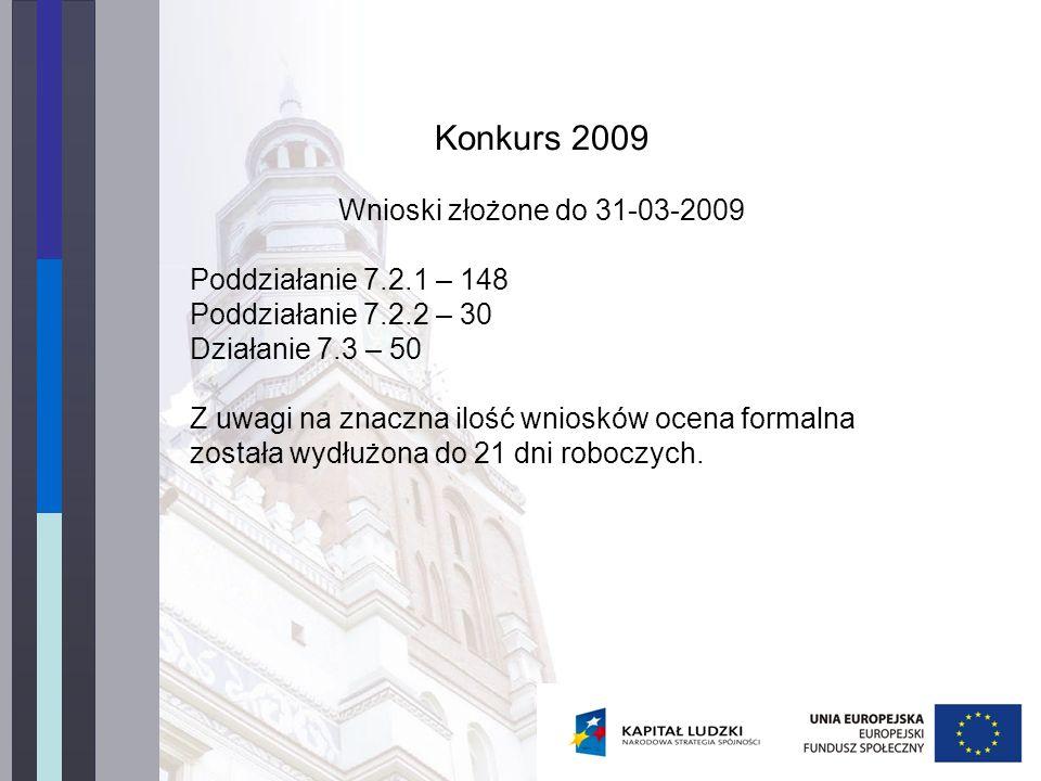 Konkurs 2009 Wnioski złożone do 31-03-2009 Poddziałanie 7.2.1 – 148 Poddziałanie 7.2.2 – 30 Działanie 7.3 – 50 Z uwagi na znaczna ilość wniosków ocena formalna została wydłużona do 21 dni roboczych.