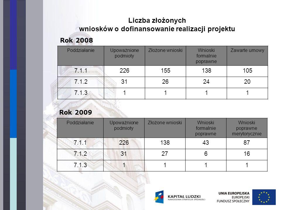 Liczba złożonych wniosków o dofinansowanie realizacji projektu PoddziałanieUpoważnione podmioty Złożone wnioskiWnioski formalnie poprawne Zawarte umow
