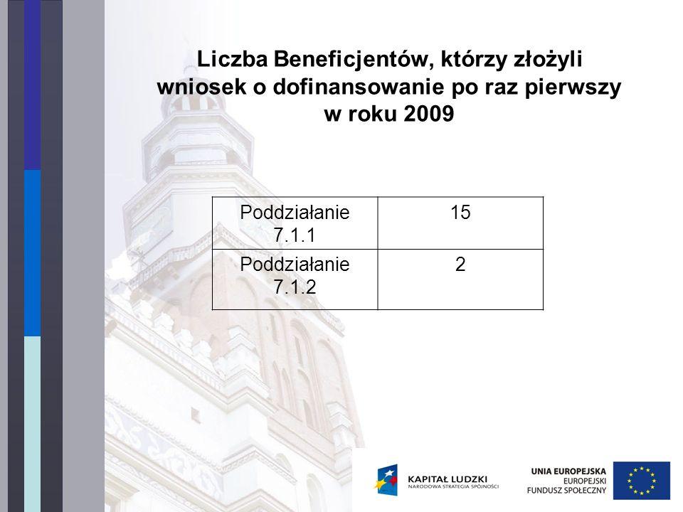 Liczba Beneficjentów, którzy złożyli wniosek o dofinansowanie po raz pierwszy w roku 2009 Poddziałanie 7.1.1 15 Poddziałanie 7.1.2 2